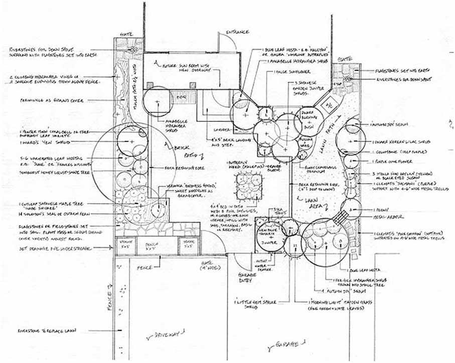 Back Yard Garden Design Plans